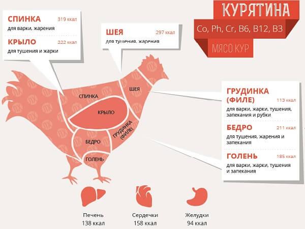 Калорийность куриного мяса.