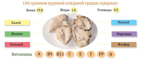 Мясо курицы состав и калорийность.