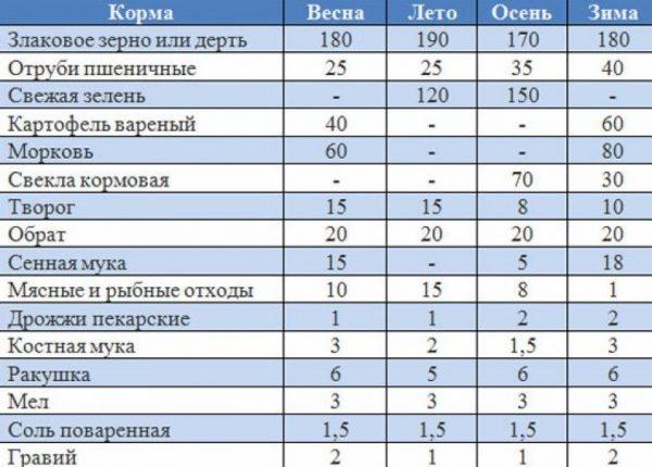Таблица кормления индоуток.